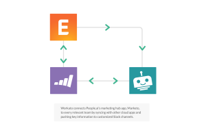 How Workbot Gives People.ai Powerful Control Over their Marketo Data in Slack