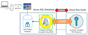 Transparent Data Encryption with customer managed keys in Azure SQL Database generally available