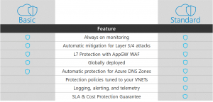 Azure DDoS Protection for virtual networks generally available