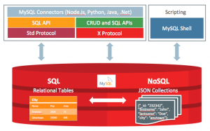 Announcing General Availability of MySQL 8.0