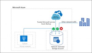 Azure Backup now supports storage accounts secured with Azure Storage Firewalls and Virtual Networks
