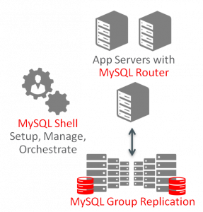 MySQL InnoDB Cluster 8.0 GA is Available Now!