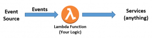 Serverless Architectures with AWS Lambda: Overview and Best Practices