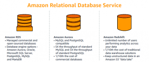 NEW – AWS Database Migration Week Shares the Value of Database-as-a-Service