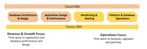 """The Evolution of the DBA in an """"As-A-Service"""" World"""