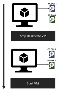 OS Disk Swap for Managed Virtual Machines now available