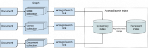 ArangoSearch architecture overview