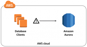 Amazon Aurora MySQL DBA Handbook – Connection Management