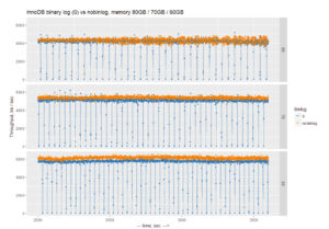 How Binary Logs (and Filesystems) Affect MySQL Performance