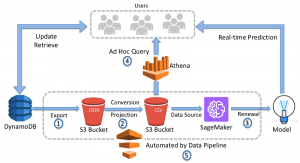 Analyze data in Amazon DynamoDB using Amazon SageMaker for real-time prediction