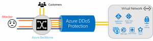 Azure Networking May 2018 announcements