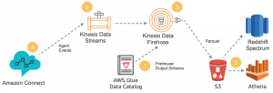 Analyze Apache Parquet optimized data using Amazon Kinesis Data Firehose, Amazon Athena, and Amazon Redshift