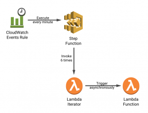 A serverless solution for invoking AWS Lambda at a sub-minute frequency