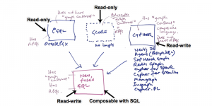 It's Time for a Single Property Graph Query Language [Vote Now]