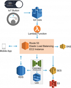 How M3 Health Used AWS IoT 1-Click to Improve Healthcare Delivery