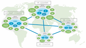 Neo4j Graph Database 3.4 GA Release: Everything You Need to Know