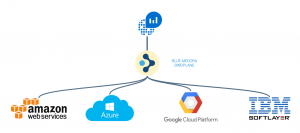 Get BindPlane to monitor AWS services on Azure OMS