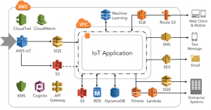 How APN Partner Bright Wolf Helps Pentair with AWS IoT Solutions