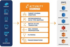 How to Unleash Mainframe Data with AWS and Attunity Replicate