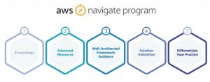 Introducing AWS Navigate: A Blueprint for APN Partners to Build a Specialized Practice on AWS