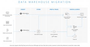 Accelerate data warehouse modernization with Informatica Intelligent Cloud Services for Azure