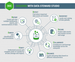 DISCOVER with Data Steward Studio (DSS): Understand your hybrid data lakes to exploit their business value!
