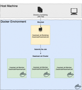 How to Deploy Hazelcast Jet – Part II on Docker with Docker Compose