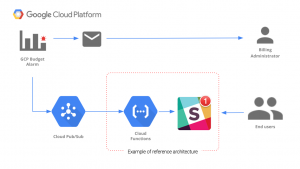 Better cost control with Google Cloud Billing programmatic notifications
