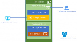 Azure AD Authentication for Azure Storage now in public preview