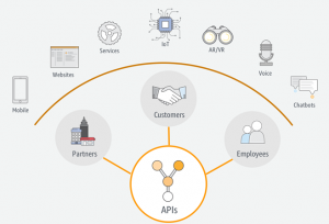 Deploy APIs for SAP Using Amazon API Gateway