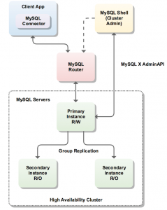 MySQL 8.0 InnoDB Cluster – Creating a sandbox and testing MySQL Shell, Router and Group Replication