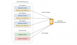 AWS Auto Scaling with Hazelcast