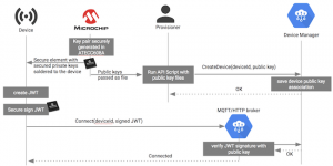 Securing cloud-connected devices with Cloud IoT and Microchip