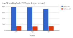 A friendly comparison of InnoDB and MyRocks Performance