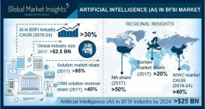 AI in BFSI market to grow at 30% CAGR by 2024 – Study