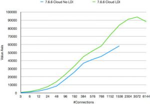 Benchmark of new cloud feature in MySQL Cluster 7.6