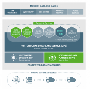 Forrester Recognizes Hortonworks as a Strong Performer in Big Data Fabric Wave