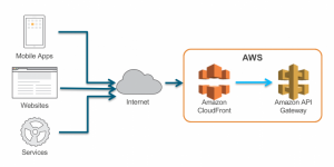 Introducing Amazon API Gateway Private Endpoints