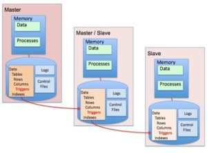 Setting up Basic Master-Slave Replication in MySQL 8