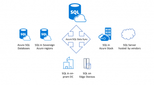 Announcing the general availability of Azure SQL Data Sync
