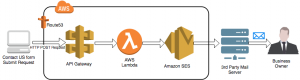 Create Dynamic Contact Forms for S3 Static Websites Using AWS Lambda, Amazon API Gateway, and Amazon SES