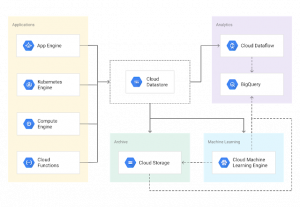 Building scalable web applications with Cloud Datastore — new solution