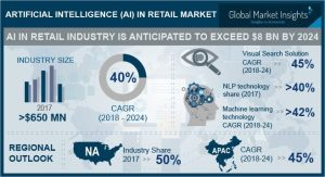 AI in Retail Market to register a stupendous CAGR of 40% over 2018-2024