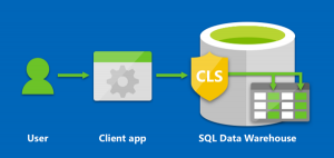 Column-Level Security is now supported in Azure SQL Data Warehouse