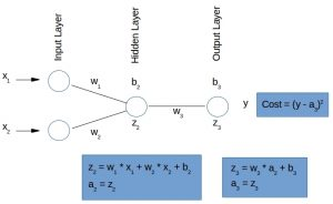 Multivariate Regression with Neural Networks: Unique, Exact and Generic Models