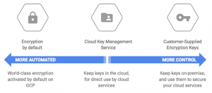Protect your Compute Engine resources with keys managed in Cloud Key Management Service
