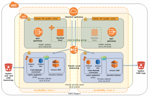 Deploy Jupiter on AWS with New Quick Start from APN Premier Partner Cognizant