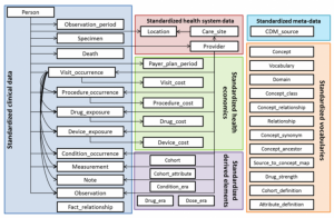 Large-Scale Health Data Analytics with OHDSI