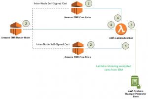 Encrypt data in transit using a TLS custom certificate provider with Amazon EMR