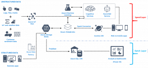The emerging big data architectural pattern